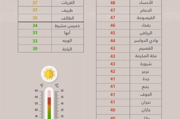 الارصاد وحماية البيئة : الاحساء تُسجل أعلى درجة حرارة اليوم الجمعه