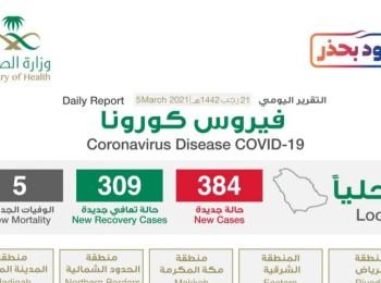 """شاهد """"إنفوجرافيك"""" حول توزيع حالات الإصابة الجديدة بكورونا بحسب المناطق اليوم الجمعة"""
