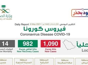 """شاهد """"إنفوجرافيك"""" حول توزيع حالات الإصابة الجديدة بكورونا بحسب المناطق اليوم الخميس"""