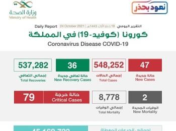 الصحة : تسجيل 47 حالة إصابة بكورونا