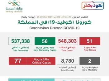 الصحة : تسجيل 51 حالة إصابة بكورونا