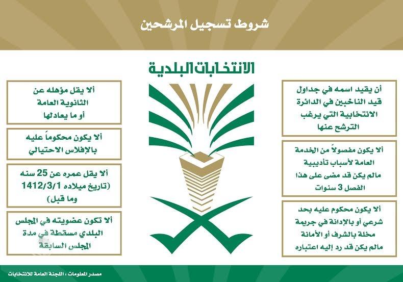انطلاق مرحلة تسجيل المرشحين غداً في كافة مناطق المملكة