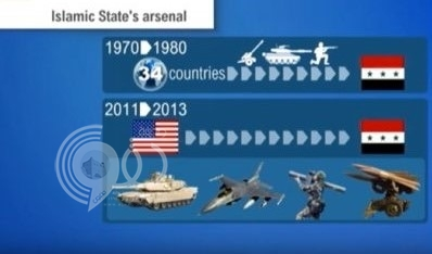 بالفيديو: ما هي أنواع الأسلحة التي يمتلكها داعش ومن أين حصل عليها؟