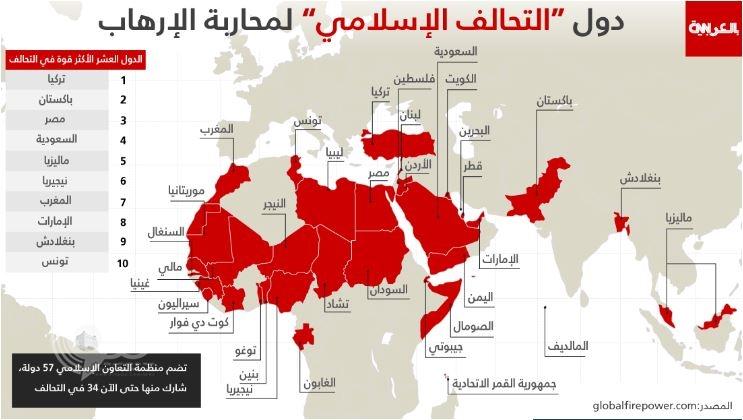 تعرف على أقوى عشر دول بالتحالف العسكري الإسلامي