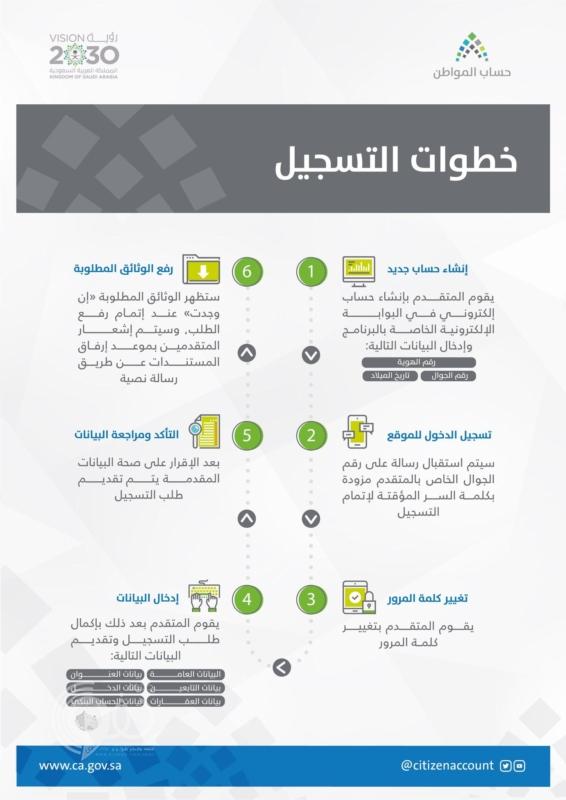 نهاية التسجيل في حساب المواطن الدفعة العاشرة وموعد صرف الدعم
