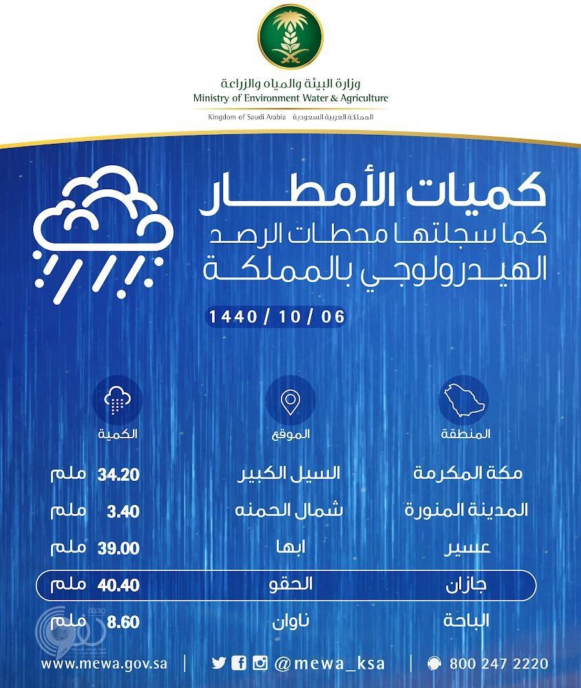 """""""مركز الحقو"""" يسجل أعلى معدل لهطول الأمطار علي مستوى المملكة"""