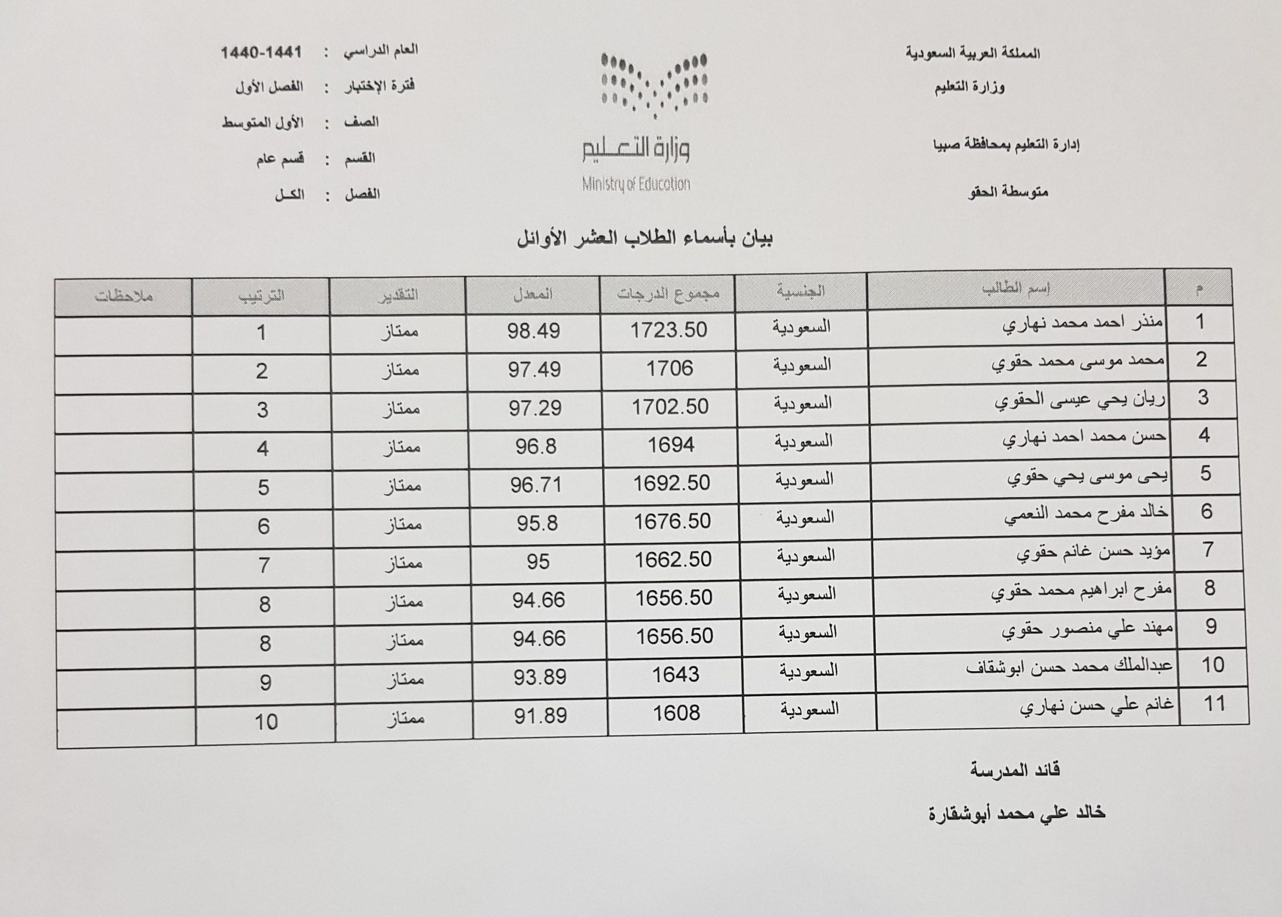 ترقيات وزارة التعليم من الخامسة الى السادسة 1440
