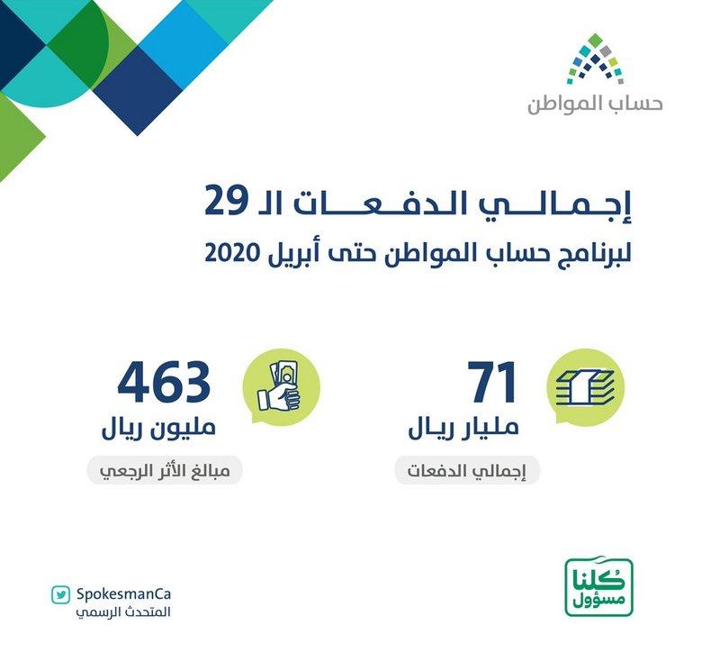 حساب المواطن يودع 2.3 مليار ريال مخصص دعم أبريل.. 71 مليارًا إجمالي الدفعات