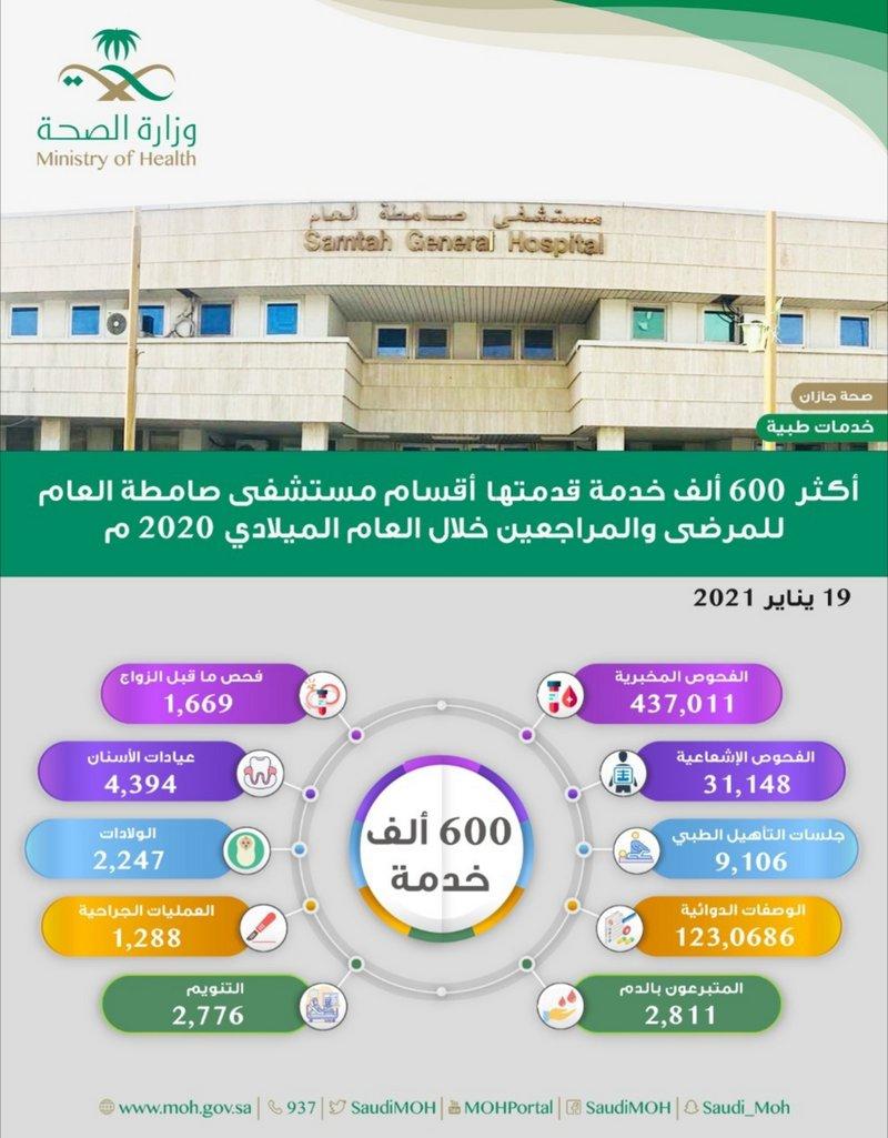 إجراء 1288 عملية جراحية في مستشفى صامطة العام خلال 2020