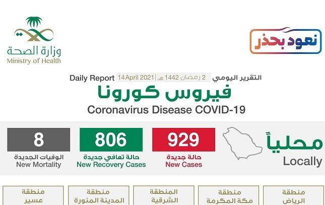 """شاهد """"إنفوجرافيك"""" حول توزيع حالات الإصابة الجديدة بكورونا بحسب المناطق اليوم الأربعاء"""
