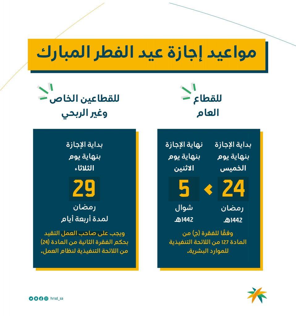 🔴 صورة | وزارة الموارد البشرية تعلن رسمياً تحديد مواعيد إجازة عيد الفطر المبارك للقطاع العام ، والقطاعين الخاص والغير ربحي