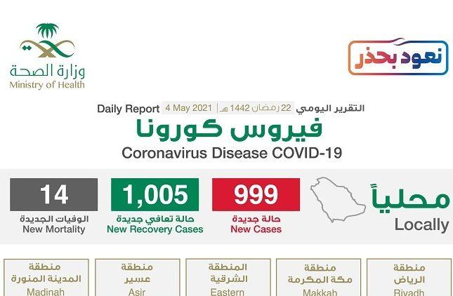 """شاهد """"إنفوجرافيك"""" حول توزيع حالات الإصابة الجديدة بكورونا بحسب المناطق اليوم الثلاثاء"""