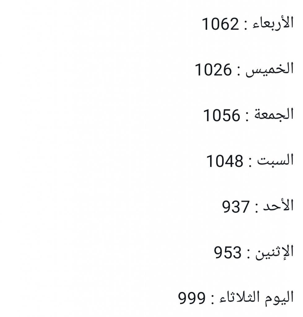 شاهد مؤشر عدد الإصابات اليومي بفيروس كورونا في السعودية خلال الأيام الماضية وحتى اليوم الثلاثاء