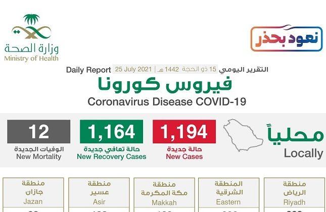 """شاهد """"إنفوجرافيك"""" حول توزيع حالات الإصابة الجديدة بكورونا بحسب المناطق اليوم الأحد"""