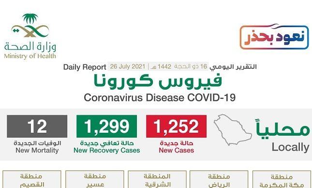 """شاهد """"إنفوجرافيك"""" حول توزيع حالات الإصابة الجديدة بكورونا بحسب المناطق اليوم الإثنين"""