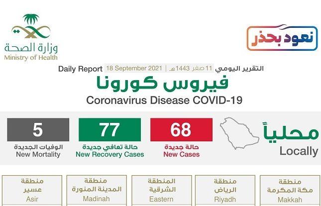 """شاهد """"إنفوجرافيك"""" حول توزيع حالات الإصابة الجديدة بكورونا بحسب المناطق اليوم السبت"""